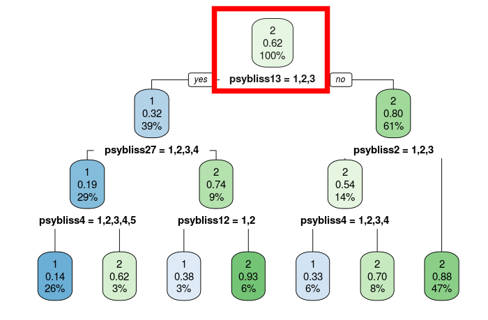 Psybliss-mclass-decisiontree.png